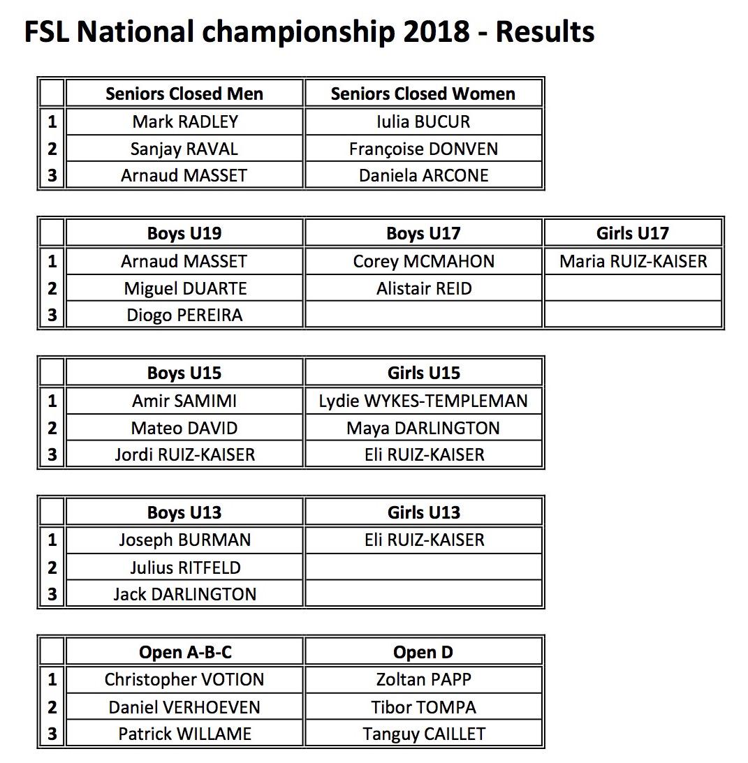 FSL National championship-Results